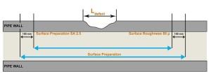 Corrosion Surface Preparation 1 300x109 - Effective Pipeline Reinforcement Techniques