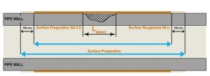 Corrosion Surface Preparation 300x109 - Effective Pipeline Reinforcement Techniques