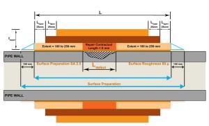 Corrosion Surface Preparation2 300x182 - Effective Pipeline Reinforcement Techniques