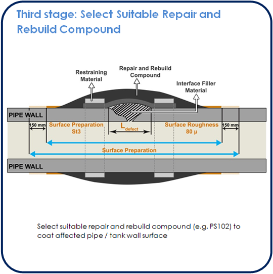 1682 Third stage SP 1 - COMPOSITE REPAIR (ES)